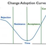 Leading Through Change